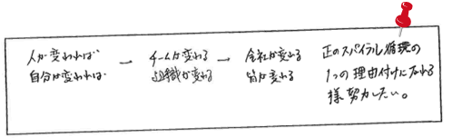 札幌での社員研修アンケート 受講者様の声その13